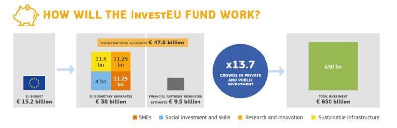 EU Budget for the future: finanziamenti europei per il non profit